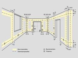 Основные правила электромонтажа электропроводки в помещениях в Новороссийске. Электромонтаж компанией Русский электрик